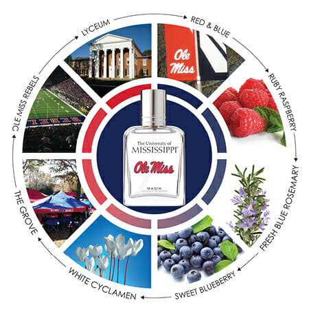 Katie Masik sent the graphic of the University of Mississippi inspiration wheel to show the makeup of the fragrance line.